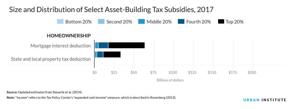 Chart showing the size and distribution of select asset-building tax subsidies for 2017