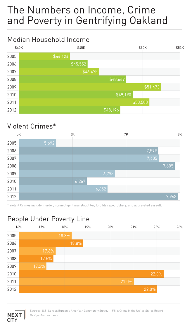 Infographic In Oakland Gentrification Hasn T Meant Less Poverty Or A Drop In Crime Next City