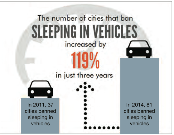 The trendiest law in america may be a ban on sleeping in cars the trendiest law in america may be a ban on sleeping in cars ccuart Choice Image