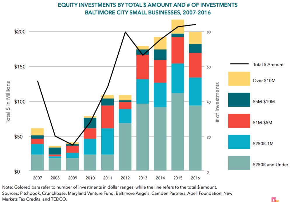 baltimore needs more small business investors from baltimore next city