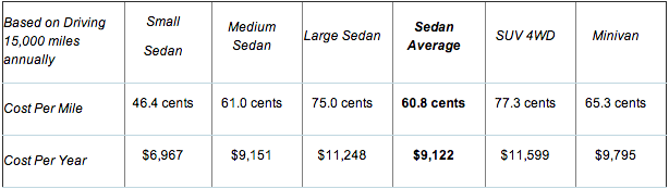 Diffe Types Of Cars And Their Average Annual Cost To Drivers Credit Aaa