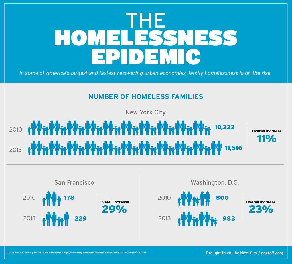 Making Room The Economics Of Homelessness