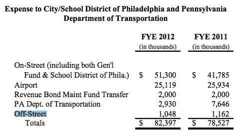 Philadelphia Needs Money  Why Doesn't It Sell Its Municipal