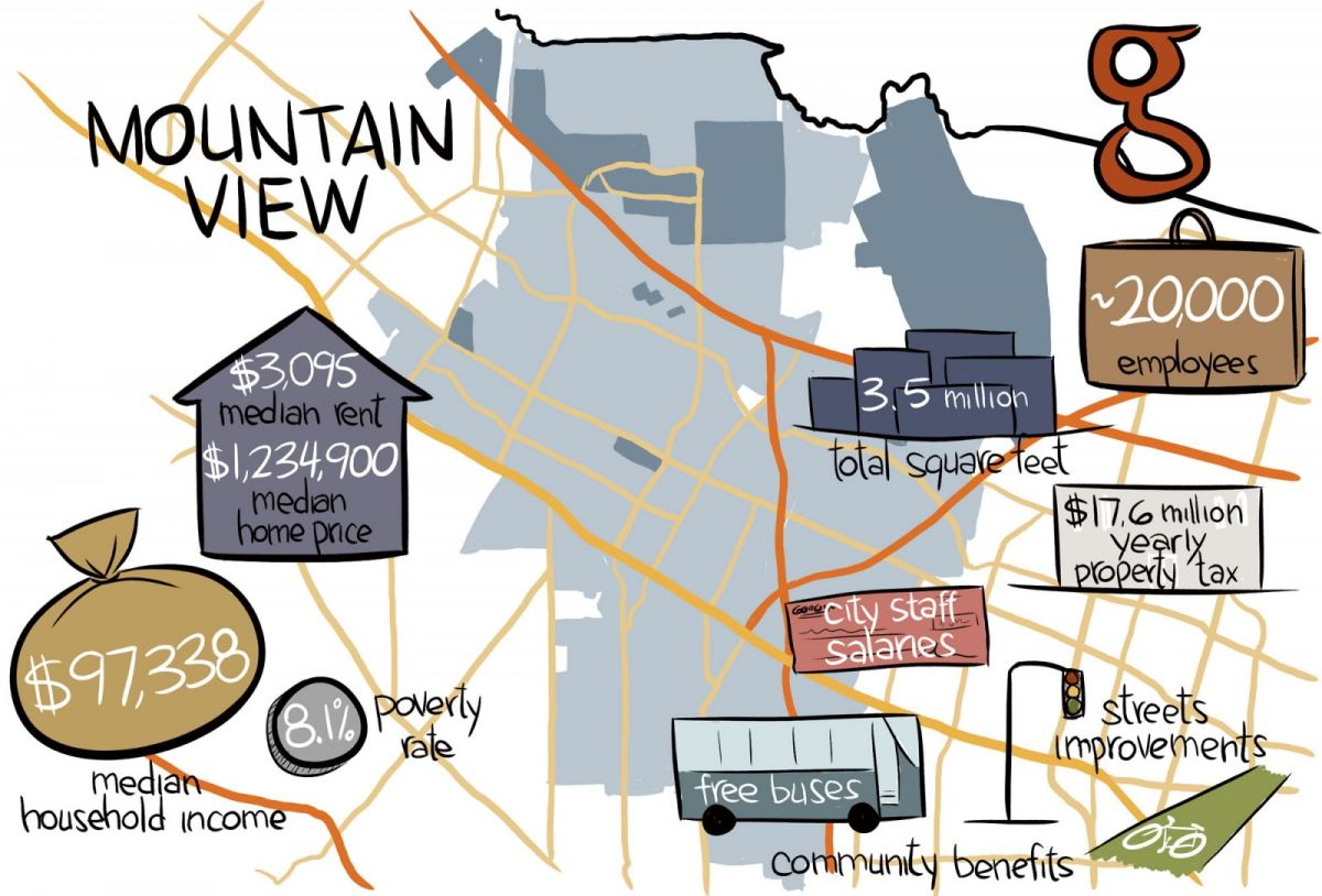 Beau In 2012, Mountain View And Google Entered Into A $222,000 Annual Contract  For Google To Pay For City Planning Staff To Handle All The Reviews Needed  To Get ...
