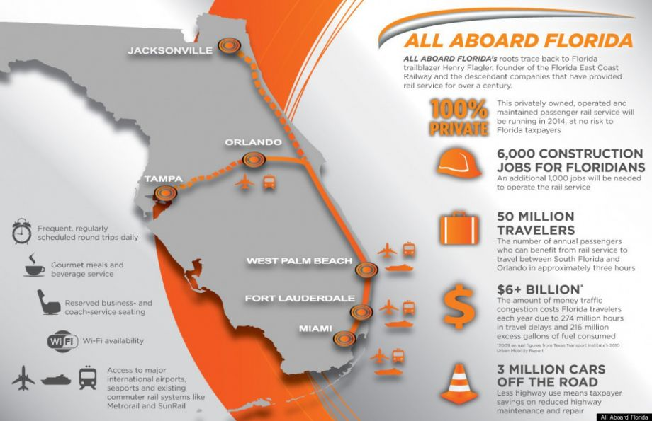 Numbers Emerge On Mostly Private Passenger Rail In Florida Next City