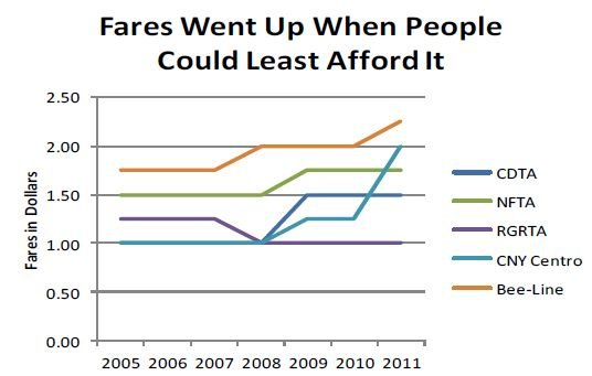 In New York State, Transit Cuts Hit Seniors, Low-Income