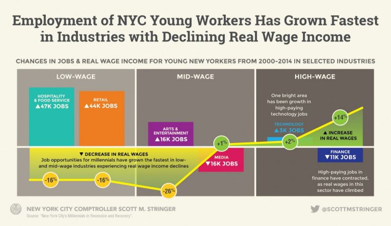 New york city has a millennials problem next city the report cites economic research that demonstrates young people who enter recessionary labor markets could face slower career advancement and sciox Image collections