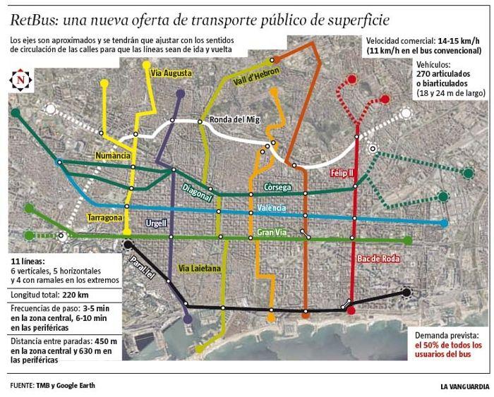 New Starts Barcelona Buses Go Brt Port Of Melbourne For Sale Britain Gets An Hsr School Next City