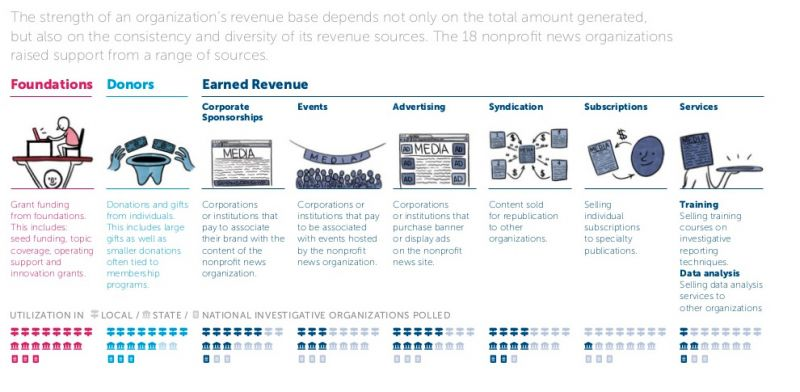 By the Numbers: In Search of a Model That Works for Non-Profit ...